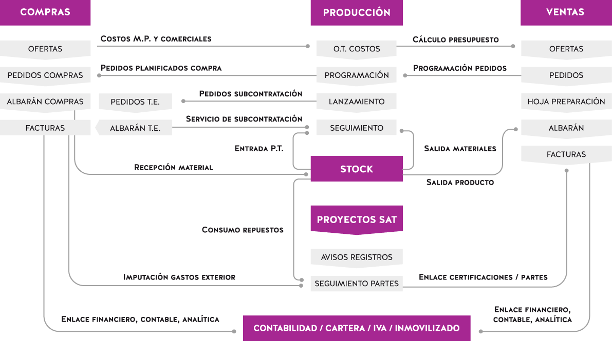 Nucleo.net ERP